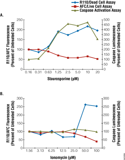 Effect of staurosporine and ionomycin on Jurkat cell health was measured using the ApoTox Glo and the GloMax Multi Plus Detection System with Instinct Software.